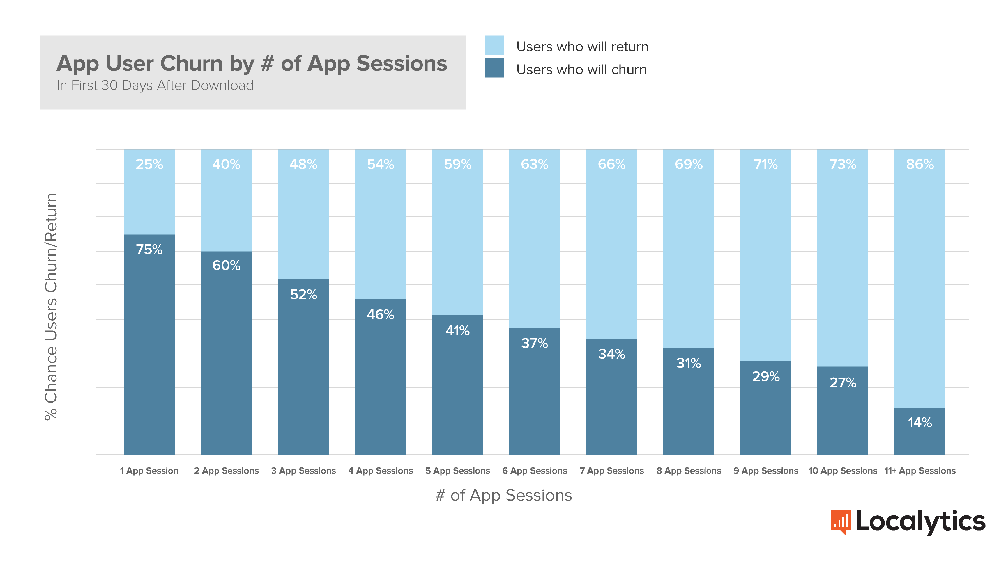 Localytics_User_Churn_by__of_Sessions.png