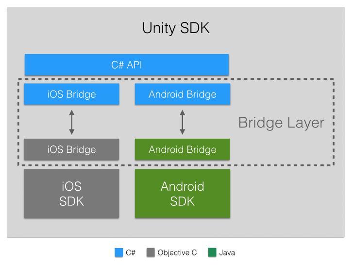 Challenges in building Unity native plugins