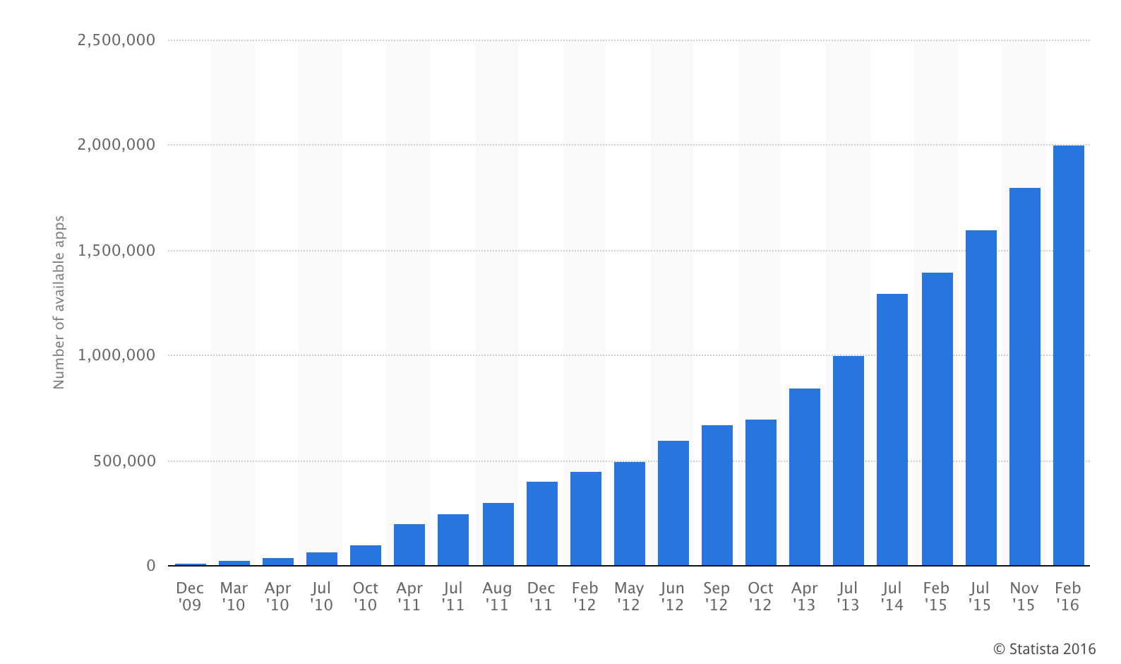 google_play_app_store_growth.png