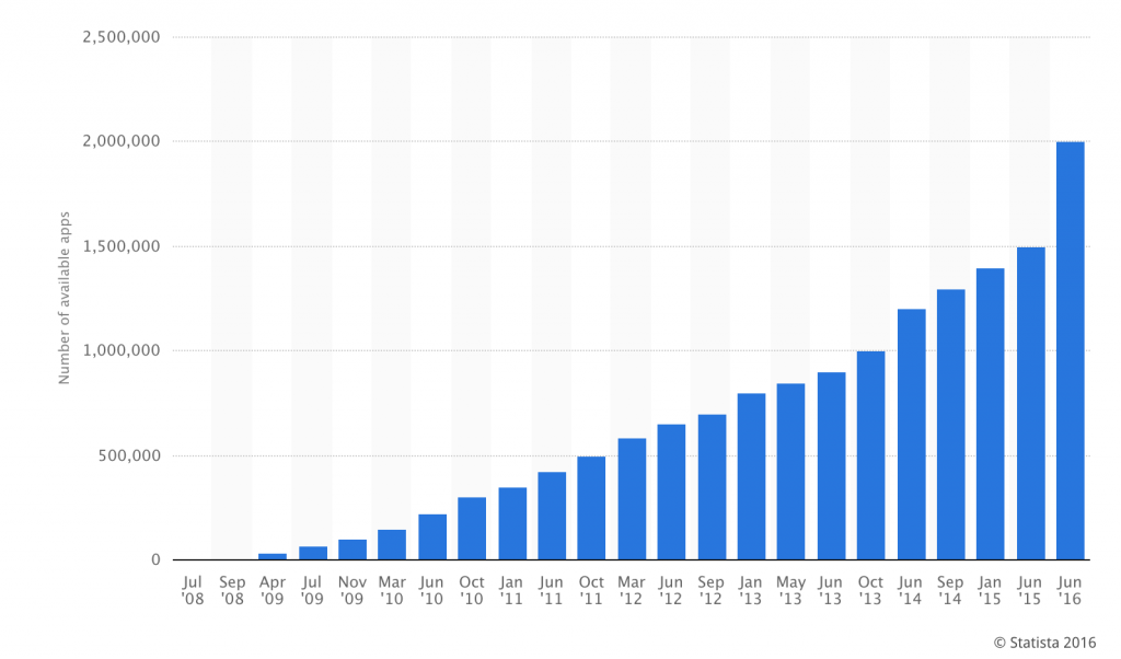ios_app_store_growth