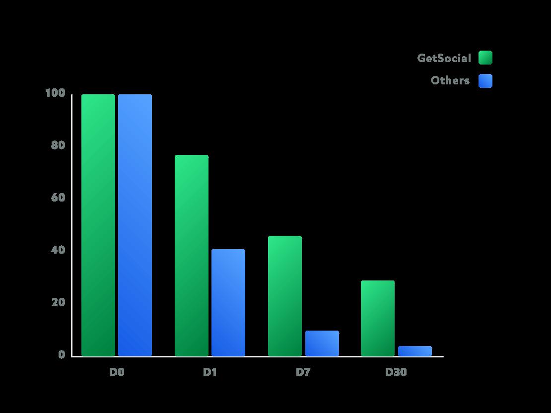 Retention graph v