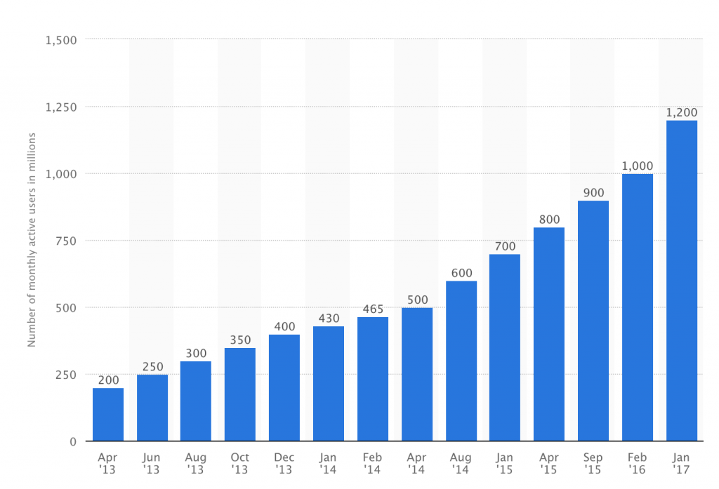whatsapp monthly active users