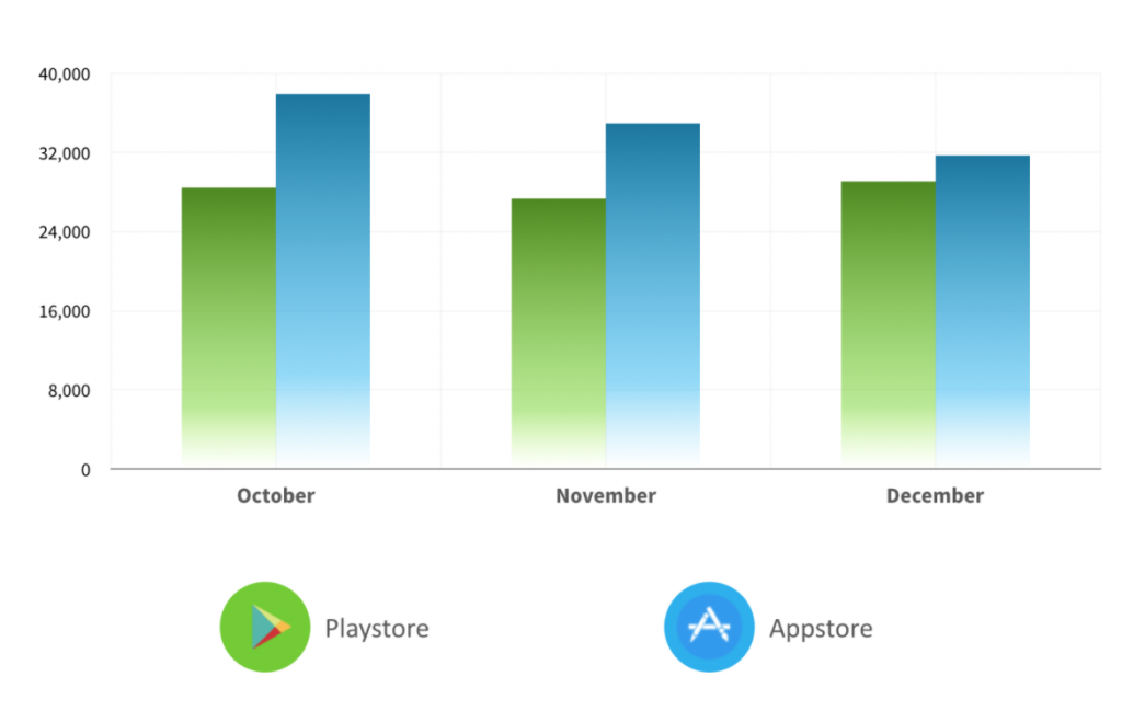 number of apps in the stores