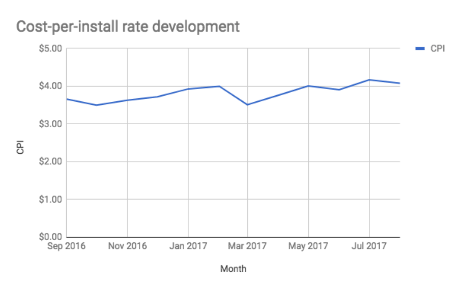 cost per install rate