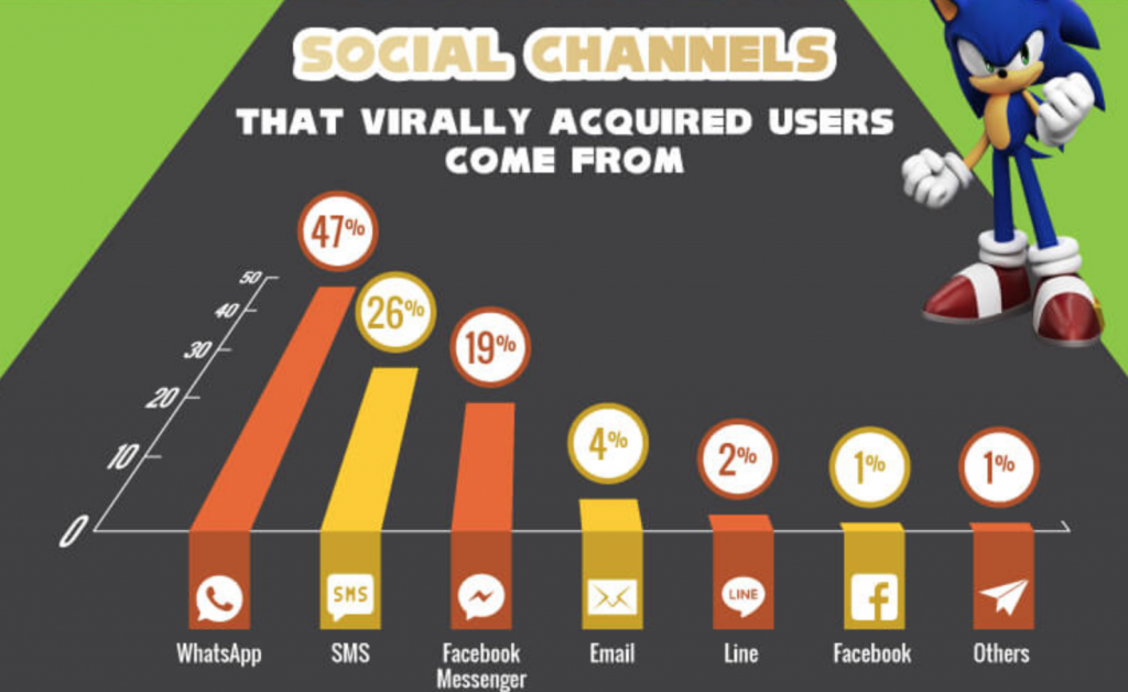 viral mobile user acquisition strategy