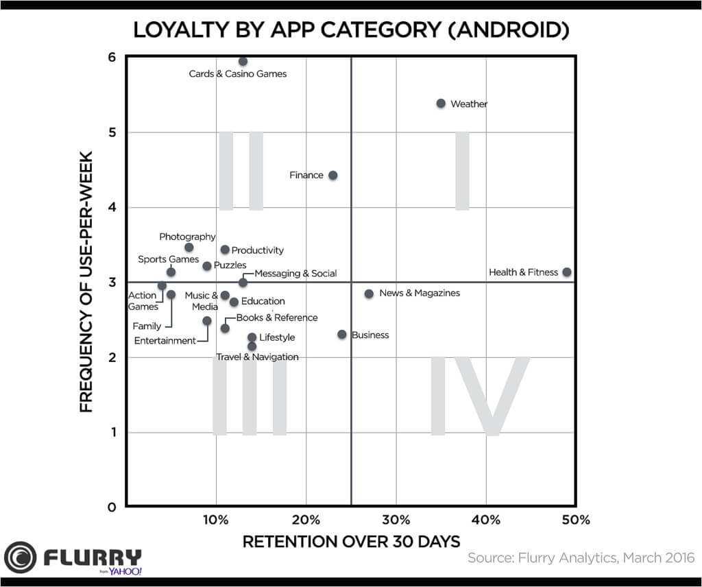 app-loyalty-matrix-android