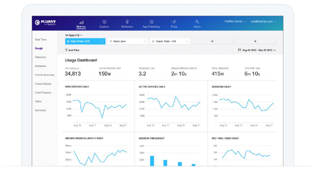 app marketing toolkit - flurry