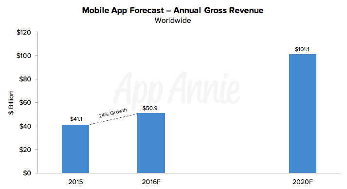 app-annie-app-revenue-forecast