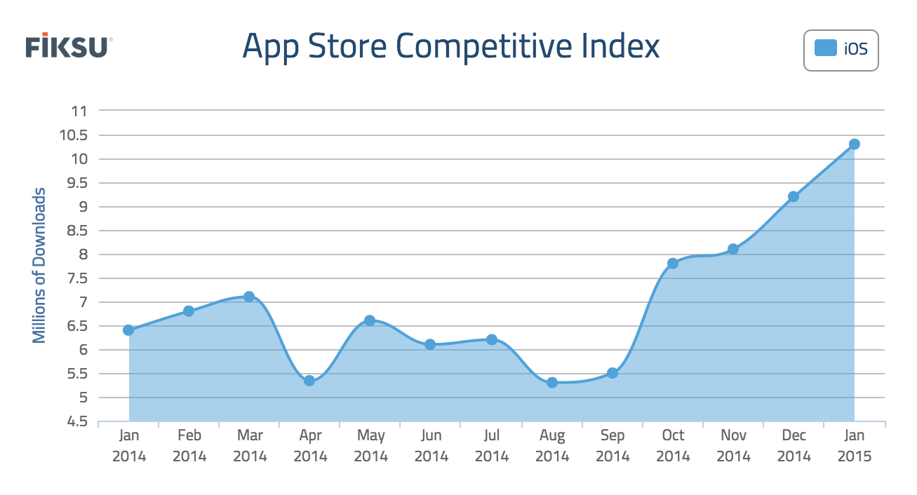 app-store-competitiveness