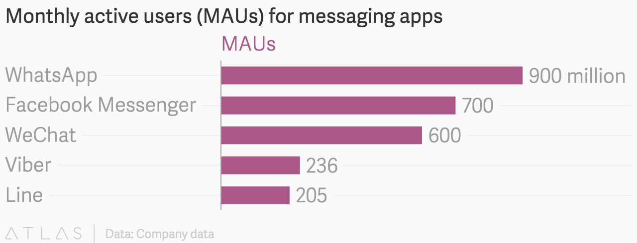 Monthly active users for messaging apps