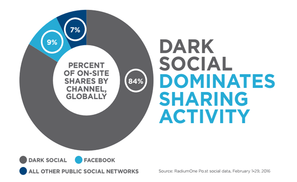 dark-social-dominates