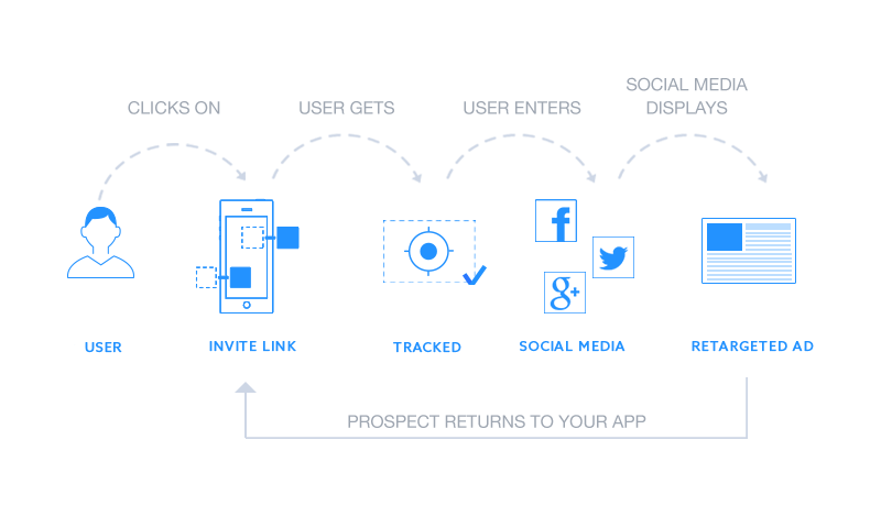 retargeting remarketing apps