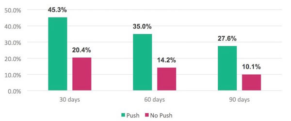 impact of push notifications on user engagement