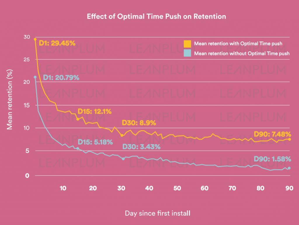 optimal push notification