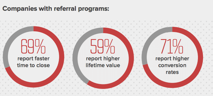 referral-program-stats