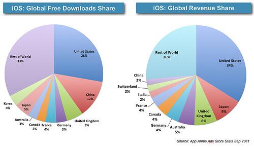 revenue-app-stores