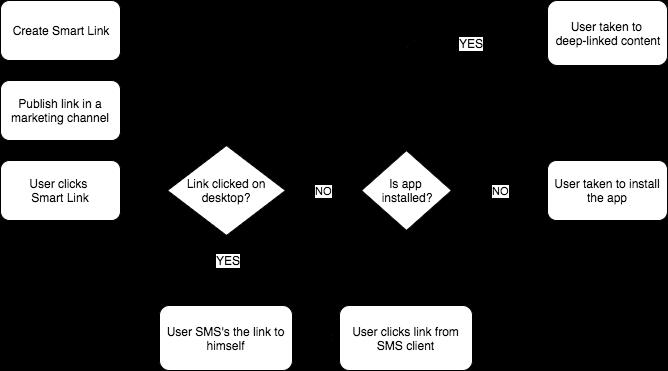 getsocial smart_link_flow