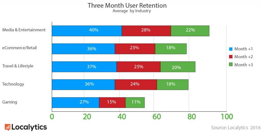 three month user retention