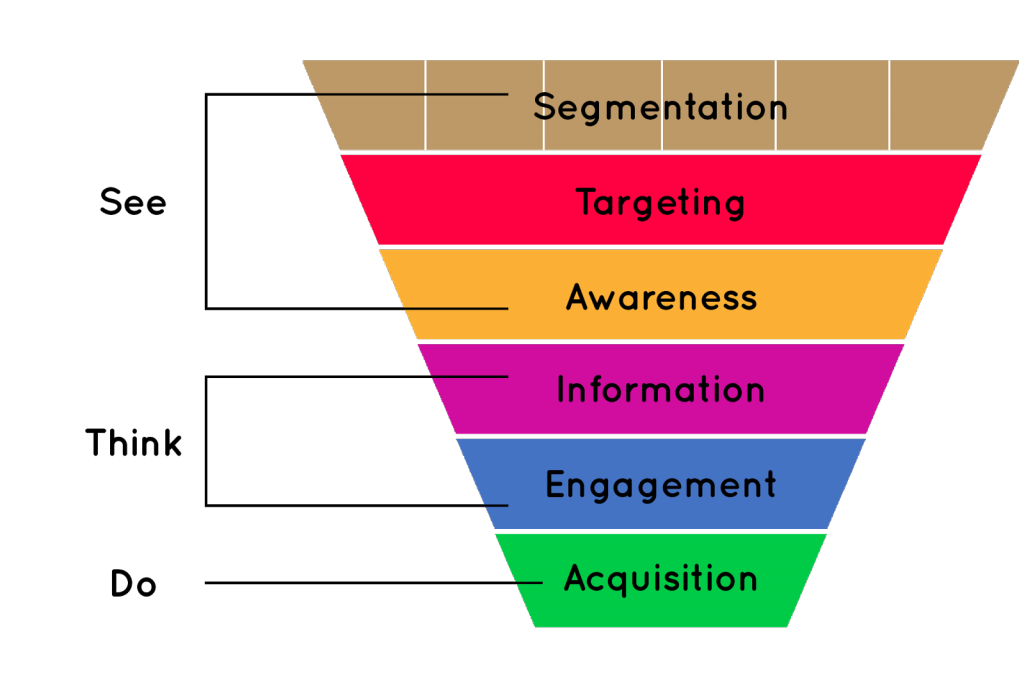 user acquisition funnel ruchi thukral